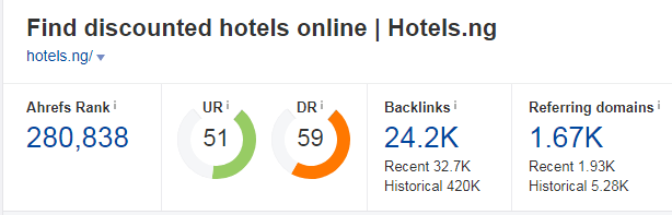 hotelsng seo report